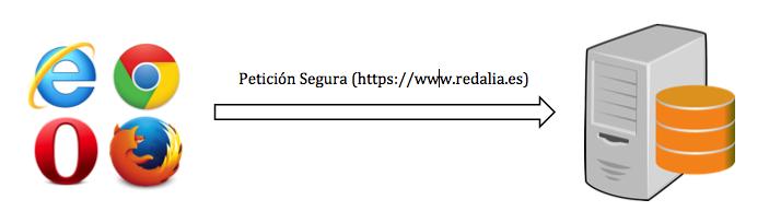 Petición HTTPS