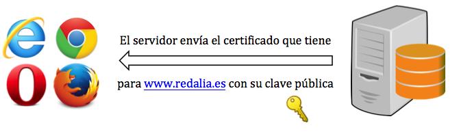 Servidor responde con Certificado SSL