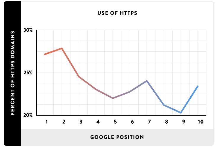 Ranking de conversión HTTPS
